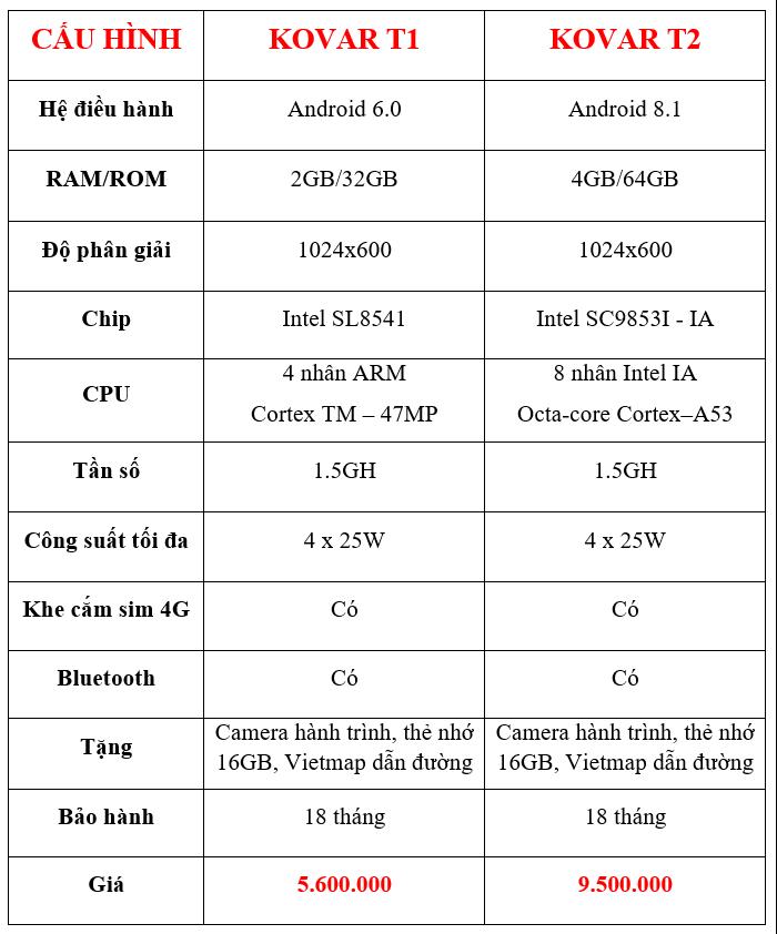 Thông số và bảng giá màn hình Kovar